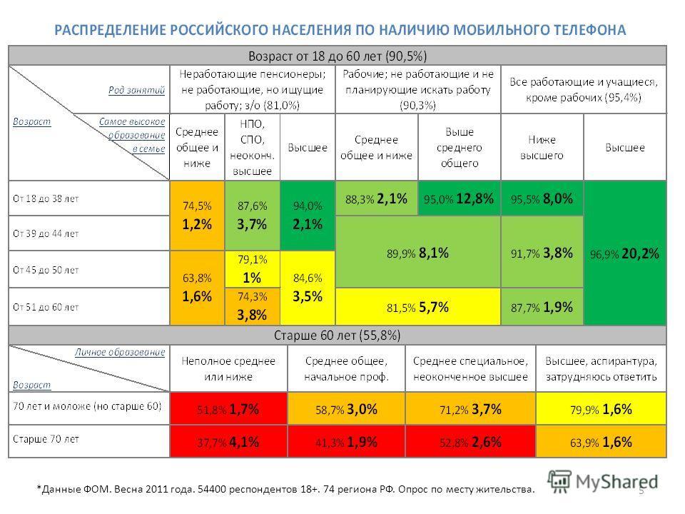 5 *Данные ФОМ. Весна 2011 года. 54400 респондентов 18+. 74 региона РФ. Опрос по месту жительства.