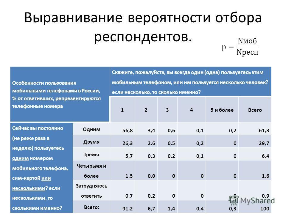 Выравнивание вероятности отбора респондентов. 7 Особенности пользования мобильными телефонами в России, % от ответивших, репрезентируются телефонные номера Скажите, пожалуйста, вы всегда один (одна) пользуетесь этим мобильным телефоном, или им пользу