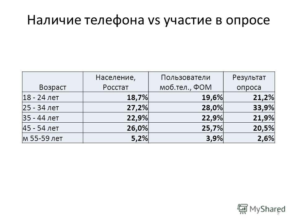 9 Наличие телефона vs участие в опросе Возраст Население, Росстат 18 - 24 лет18,7% 25 - 34 лет27,2% 35 - 44 лет22,9% 45 - 54 лет26,0% м 55-59 лет5,2% Пользователи моб.тел., ФОМ 19,6% 28,0% 22,9% 25,7% 3,9% Результат опроса 21,2% 33,9% 21,9% 20,5% 2,6