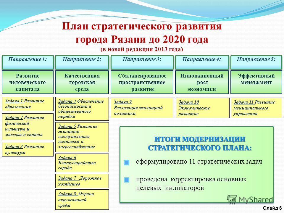 План стратегического развития города Рязани до 2020 года (в новой редакции 2013 года) Направление 1: Направление 2: Направление 3: Направление 4: Направление 5: Задача 11 Развитие муниципального управления Задача 10 Экономическое развитие Задача 9 Ре