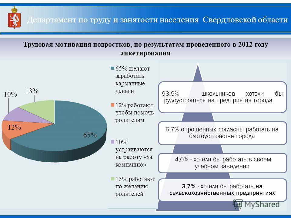 4 Департамент по труду и занятости населения Свердловской области Трудовая мотивация подростков, по результатам проведенного в 2012 году анкетирования 93,9% школьников хотели бы трудоустроиться на предприятия города 6,7% опрошенных согласны работать