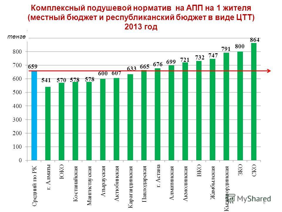 тенге 6 Комплексный подушевой норматив на АПП на 1 жителя (местный бюджет и республиканский бюджет в виде ЦТТ) 2013 год