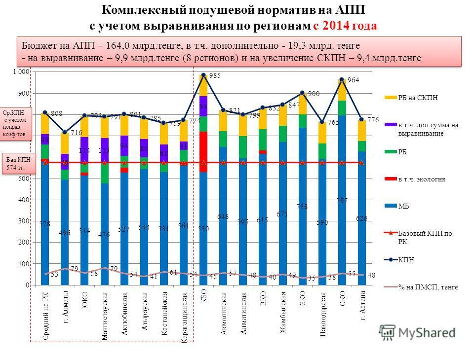 Комплексный подушевой норматив на АПП с учетом выравнивания по регионам с 2014 года Бюджет на АПП – 164,0 млрд.тенге, в т.ч. дополнительно - 19,3 млрд. тенге - на выравнивание – 9,9 млрд.тенге (8 регионов) и на увеличение СКПН – 9,4 млрд.тенге Бюджет