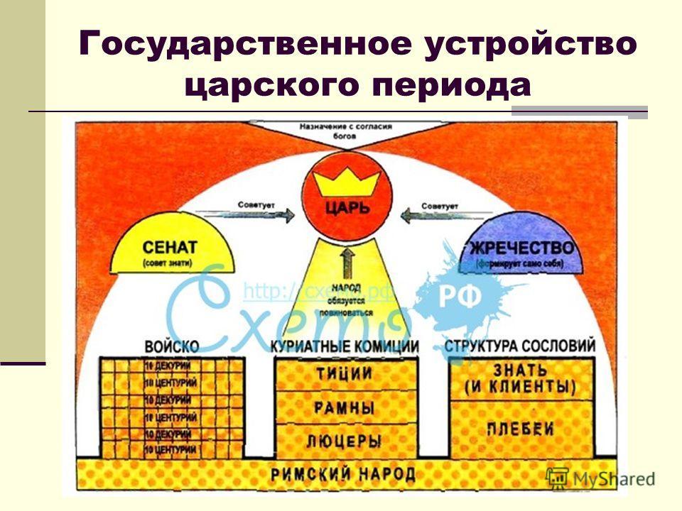 Государственное устройство царского периода