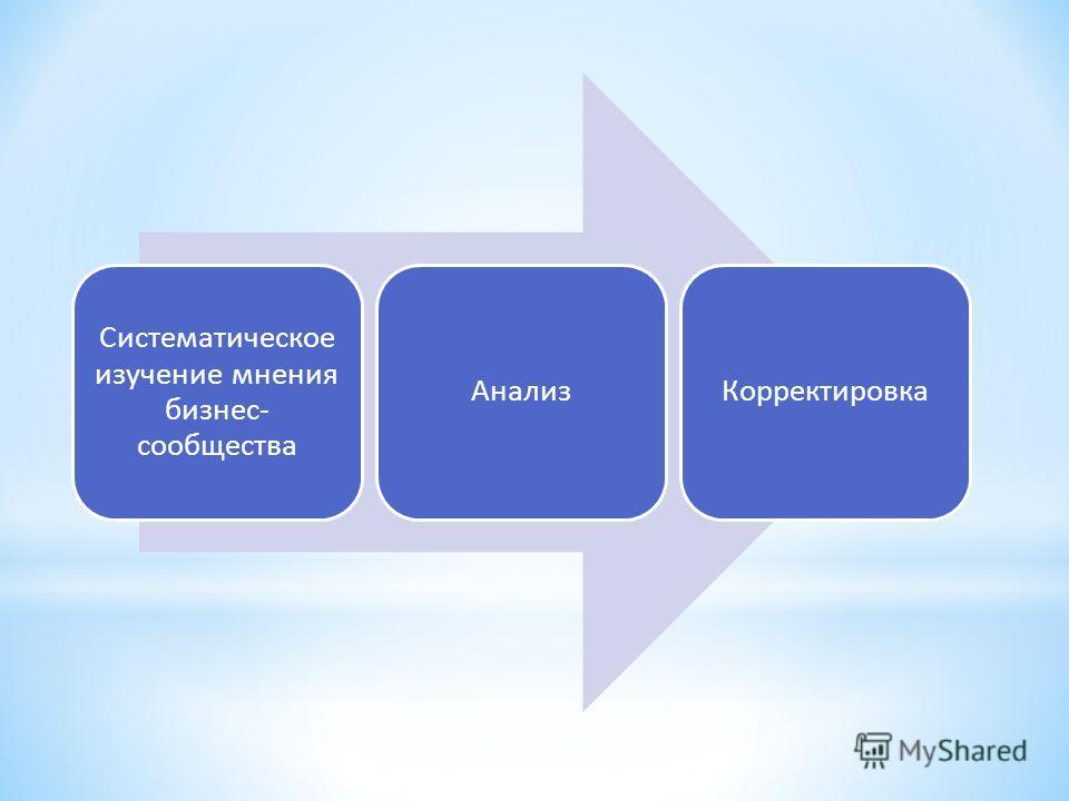 Систематическое изучение мнения бизнес- сообщества АнализКорректировка