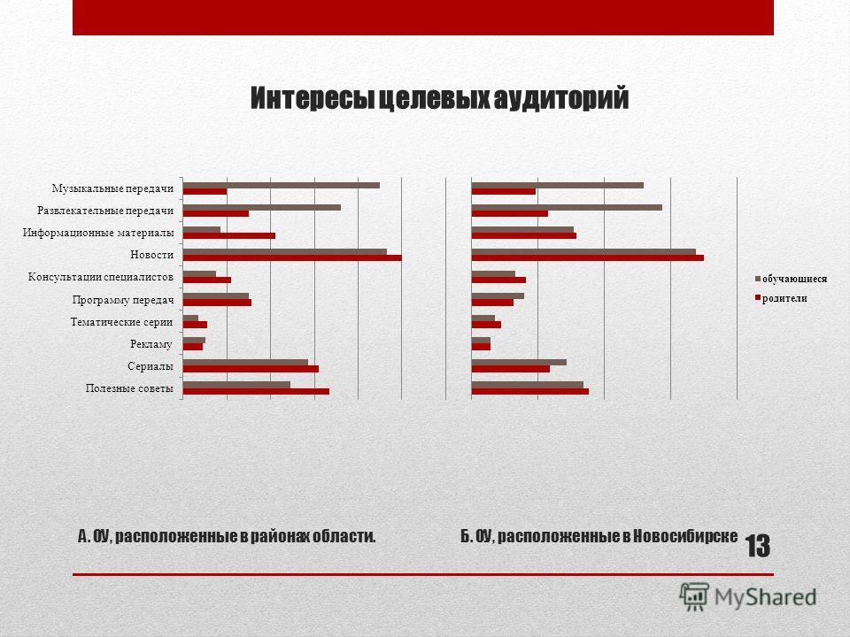 Интересы целевых аудиторий А. ОУ, расположенные в районах области.Б. ОУ, расположенные в Новосибирске 13