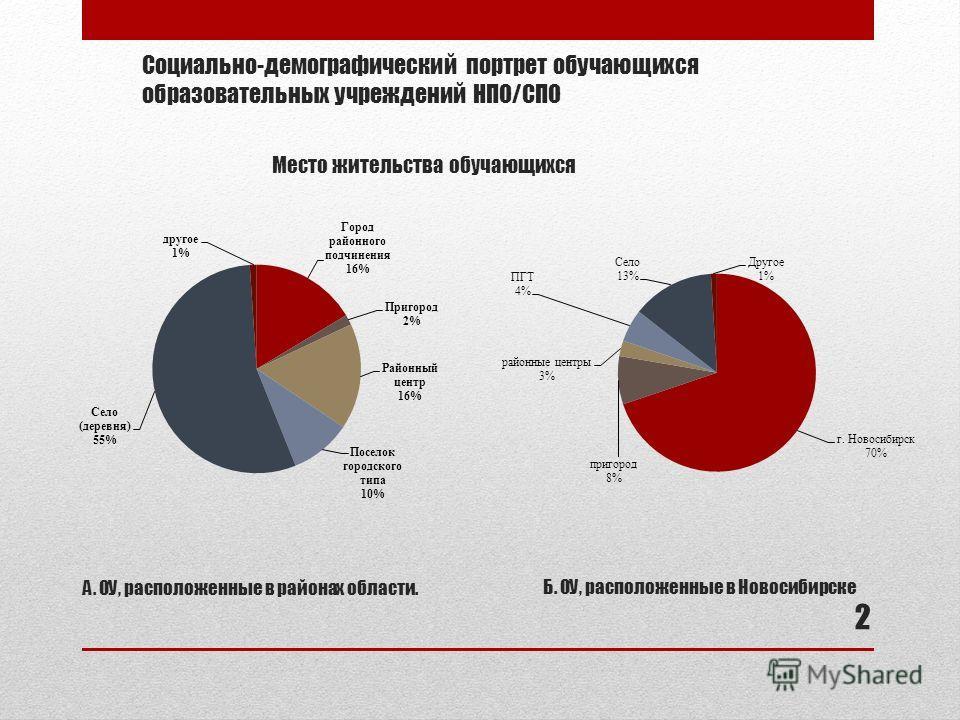 Социально-демографический портрет обучающихся образовательных учреждений НПО/СПО А. ОУ, расположенные в районах области. Б. ОУ, расположенные в Новосибирске 2 Место жительства обучающихся