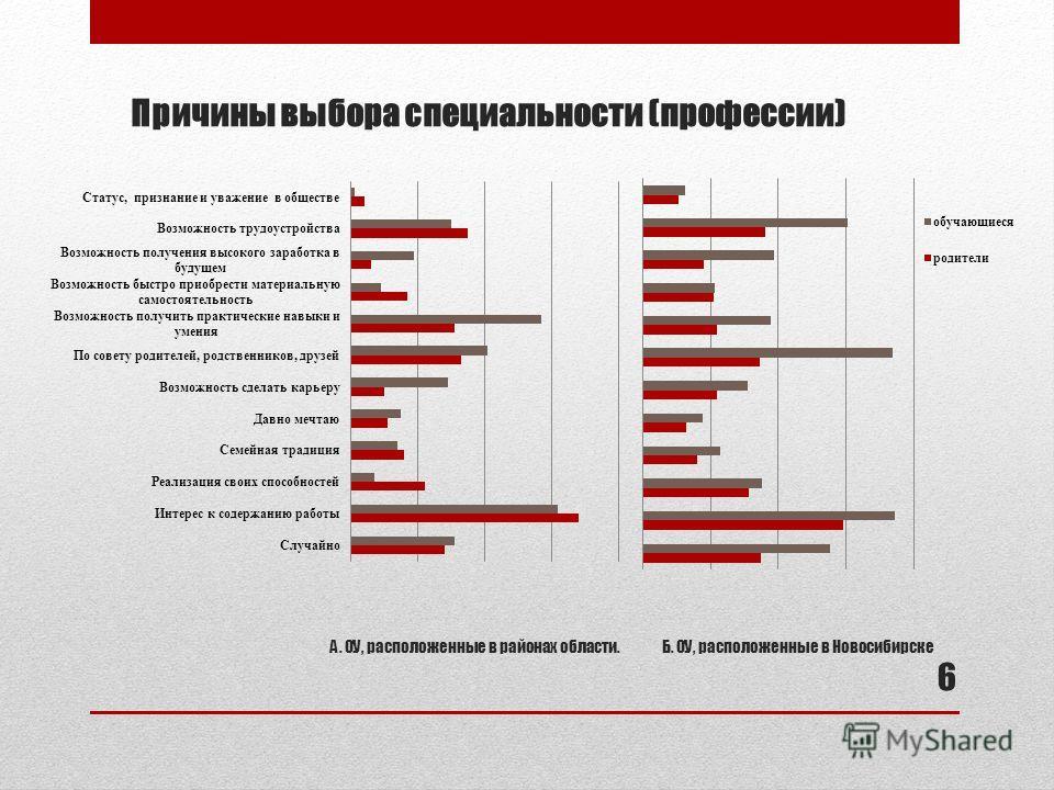 Причины выбора специальности (профессии) А. ОУ, расположенные в районах области.Б. ОУ, расположенные в Новосибирске 6