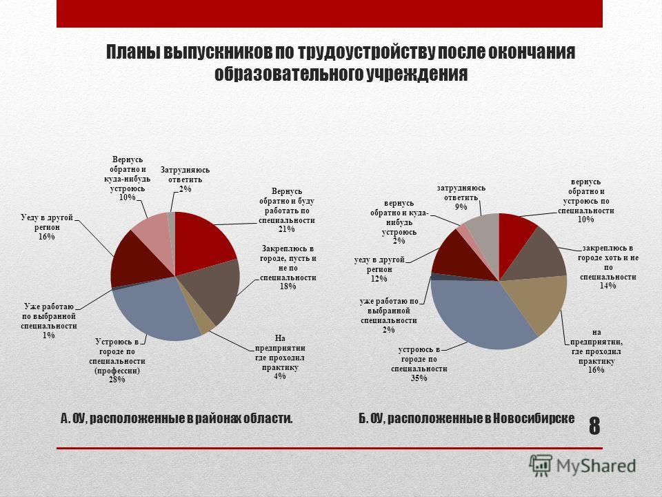 Планы выпускников по трудоустройству после окончания образовательного учреждения А. ОУ, расположенные в районах области.Б. ОУ, расположенные в Новосибирске 8