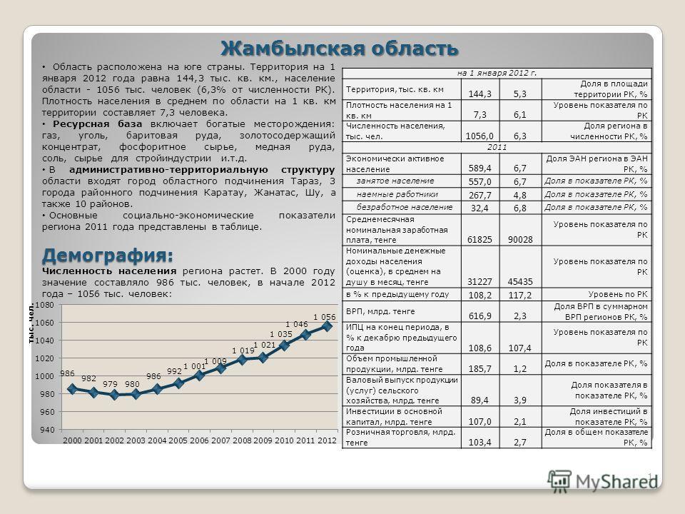 1 Жамбылская область Область расположена на юге страны. Территория на 1 января 2012 года равна 144,3 тыс. кв. км., население области - 1056 тыс. человек (6,3% от численности РК). Плотность населения в среднем по области на 1 кв. км территории составл
