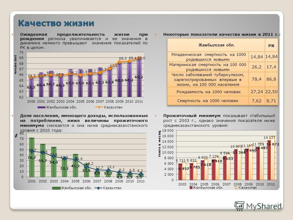 4 Качество жизни Прожиточный минимум показывает стабильный рост с 2003 г., однако значения показателя ниже среднеказахстанского уровня: Доля населения, имеющего доходы, использованные на потребление, ниже величины прожиточного минимума снижается и он