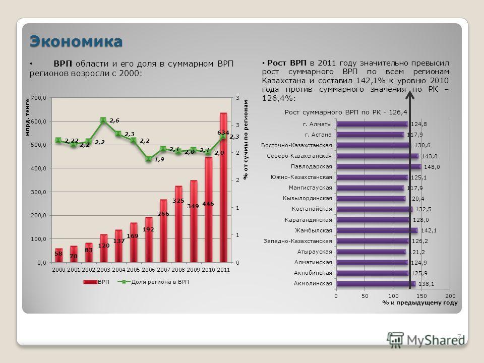Экономика ВРП области и его доля в суммарном ВРП регионов возросли с 2000: Рост ВРП в 2011 году значительно превысил рост суммарного ВРП по всем регионам Казахстана и составил 142,1% к уровню 2010 года против суммарного значения по РК – 126,4%: 7