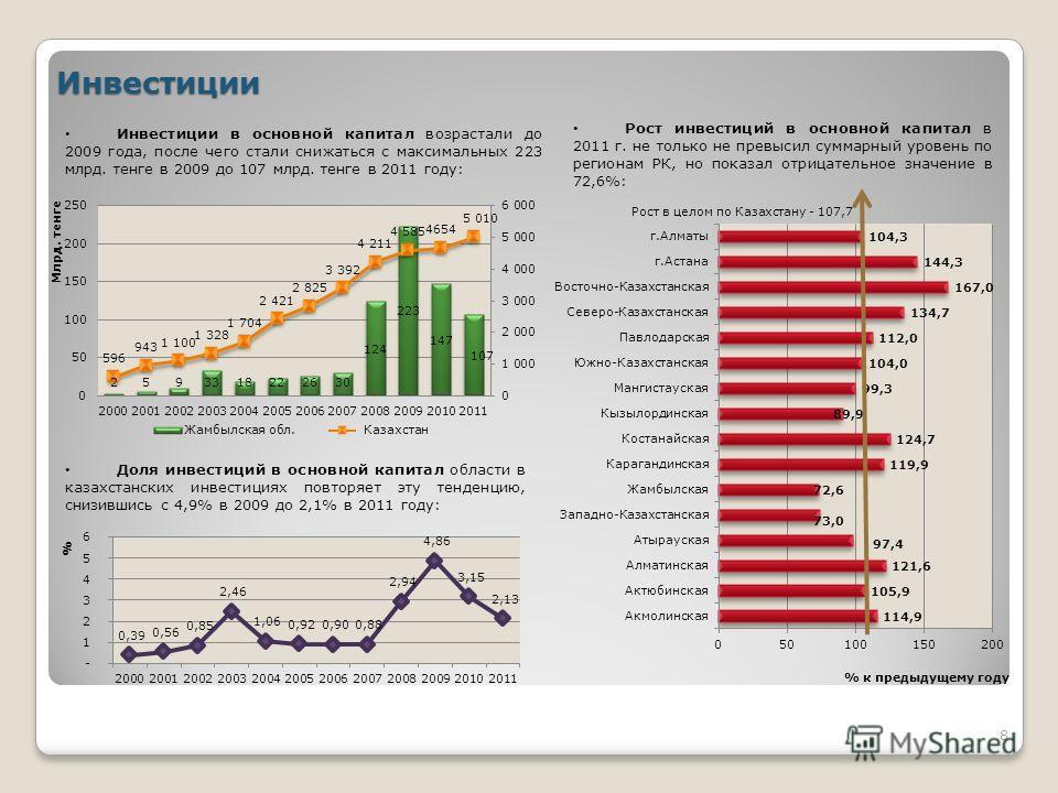 Инвестиции Инвестиции в основной капитал возрастали до 2009 года, после чего стали снижаться с максимальных 223 млрд. тенге в 2009 до 107 млрд. тенге в 2011 году: Рост инвестиций в основной капитал в 2011 г. не только не превысил суммарный уровень по