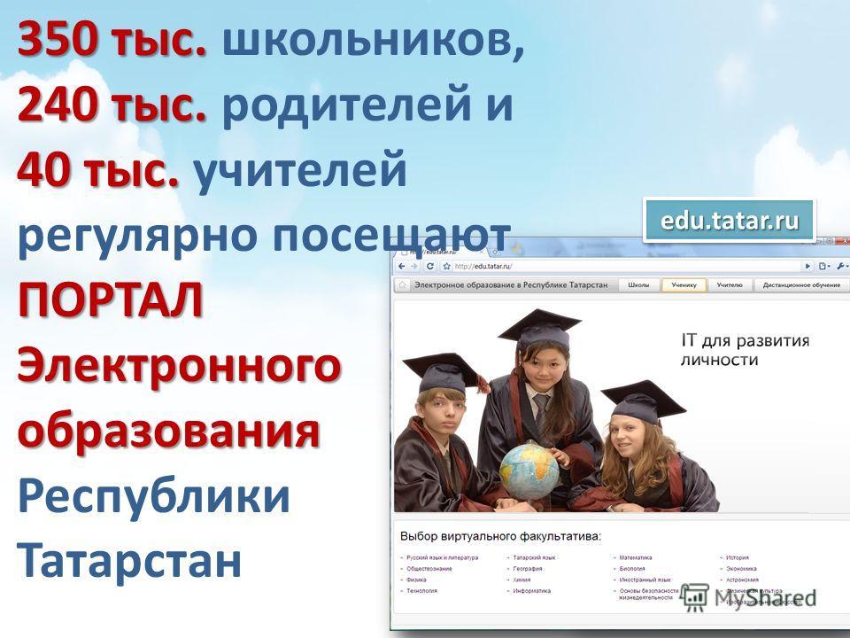 350 тыс. 240 тыс. 40 тыс. ПОРТАЛ Электронного образования 350 тыс. школьников, 240 тыс. родителей и 40 тыс. учителей регулярно посещают ПОРТАЛ Электронного образования Республики Татарстанedu.tatar.ruedu.tatar.ru