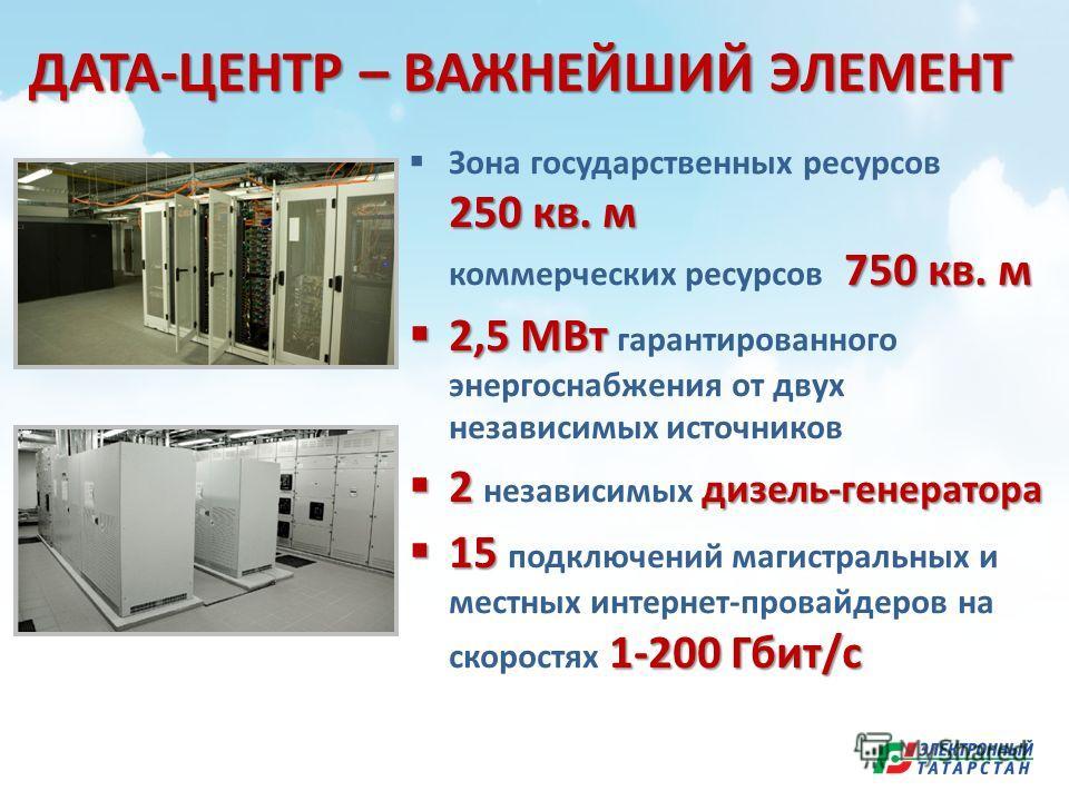 ДАТА-ЦЕНТР – ВАЖНЕЙШИЙ ЭЛЕМЕНТ 250 кв. м 750 кв. м Зона государственных ресурсов 250 кв. м коммерческих ресурсов 750 кв. м 2,5 МВт 2,5 МВт гарантированного энергоснабжения от двух независимых источников 2 дизель-генератора 2 независимых дизель-генера