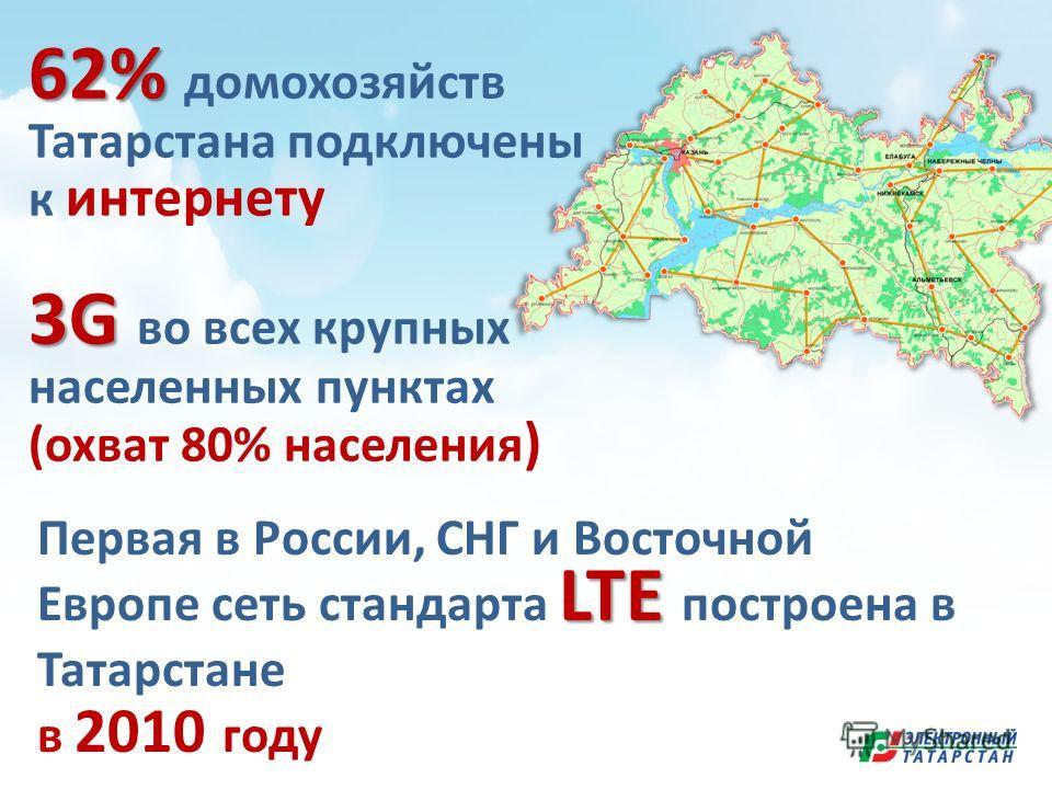 62% 62% домохозяйств Татарстана подключены к интернету 3G 3G во всех крупных населенных пунктах (охват 80% населения ) LTE Первая в России, СНГ и Восточной Европе сеть стандарта LTE построена в Татарстане в 2010 году