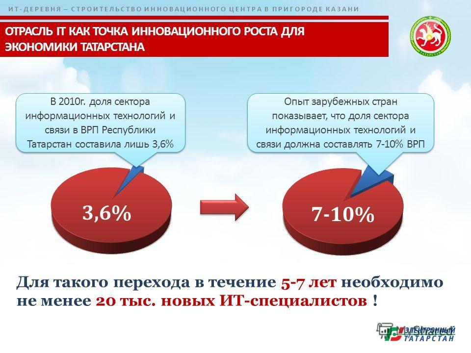 ИТ-ДЕРЕВНЯ – СТРОИТЕЛЬСТВО ИННОВАЦИОННОГО ЦЕНТРА В ПРИГОРОДЕ КАЗАНИ В 2010г. доля сектора информационных технологий и связи в ВРП Республики Татарстан составила лишь 3,6% 3,6% 7-10% Опыт зарубежных стран показывает, что доля сектора информационных те
