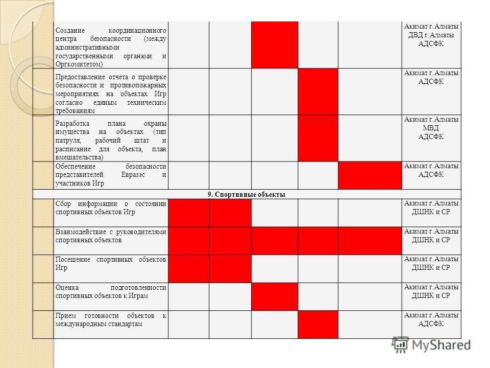 Создание координационного центра безопасности (между административными государственными органами и Оргкомитетом) Акимат г.Алматы ДВД г.Алматы АДСФК Предоставление отчета о проверке безопасности и противопожарных мероприятиях на объектах Игр согласно
