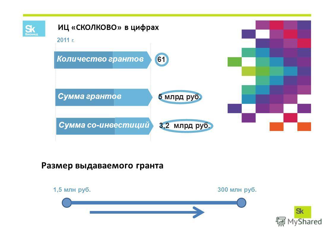 Количество грантов 61 ИЦ «СКОЛКОВО» в цифрах 2011 г. Сумма грантов 5 млрд руб. Сумма co-инвестиций 3,2 млрд руб. 1,5 млн руб. 300 млн руб. Размер выдаваемого гранта
