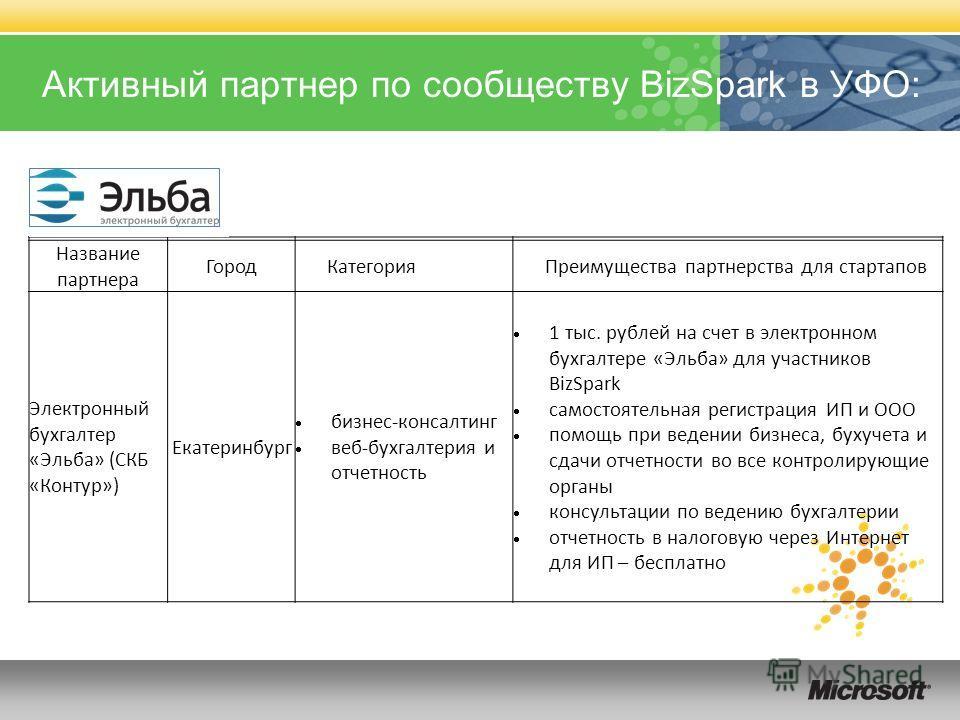 Активный партнер по сообществу BizSpark в УФО: Название партнера ГородКатегорияПреимущества партнерства для стартапов Электронный бухгалтер «Эльба» (СКБ «Контур») Екатеринбург бизнес-консалтинг веб-бухгалтерия и отчетность 1 тыс. рублей на счет в эле