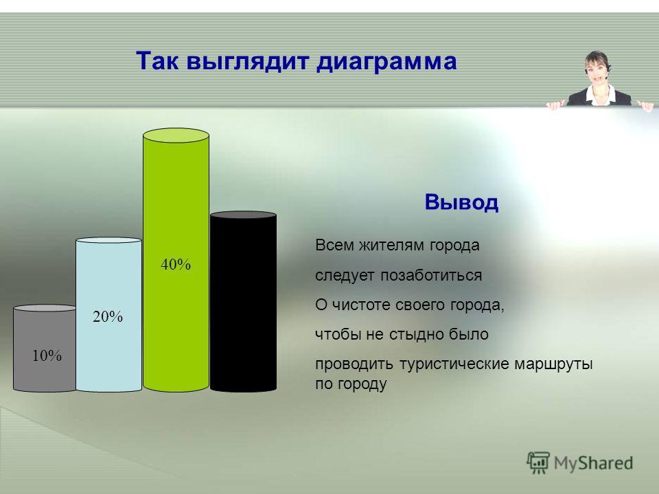 Так выглядит диаграмма 20% 40% 30% 10% Всем жителям города следует позаботиться О чистоте своего города, чтобы не стыдно было проводить туристические маршруты по городу Вывод
