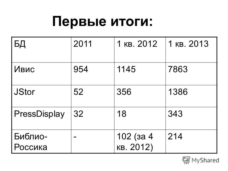 Первые итоги: БД20111 кв. 20121 кв. 2013 Ивис95411457863 JStor523561386 PressDisplay3218343 Библио- Россика -102 (за 4 кв. 2012) 214