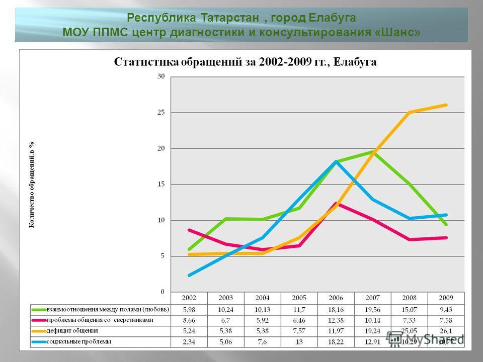 Республика Татарстан, город Елабуга МОУ ППМС центр диагностики и консультирования « Шанс »
