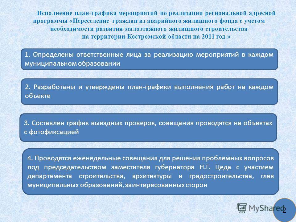 Исполнение план-графика мероприятий по реализации региональной адресной программы «Переселение граждан из аварийного жилищного фонда с учетом необходимости развития малоэтажного жилищного строительства на территории Костромской области на 2011 год »