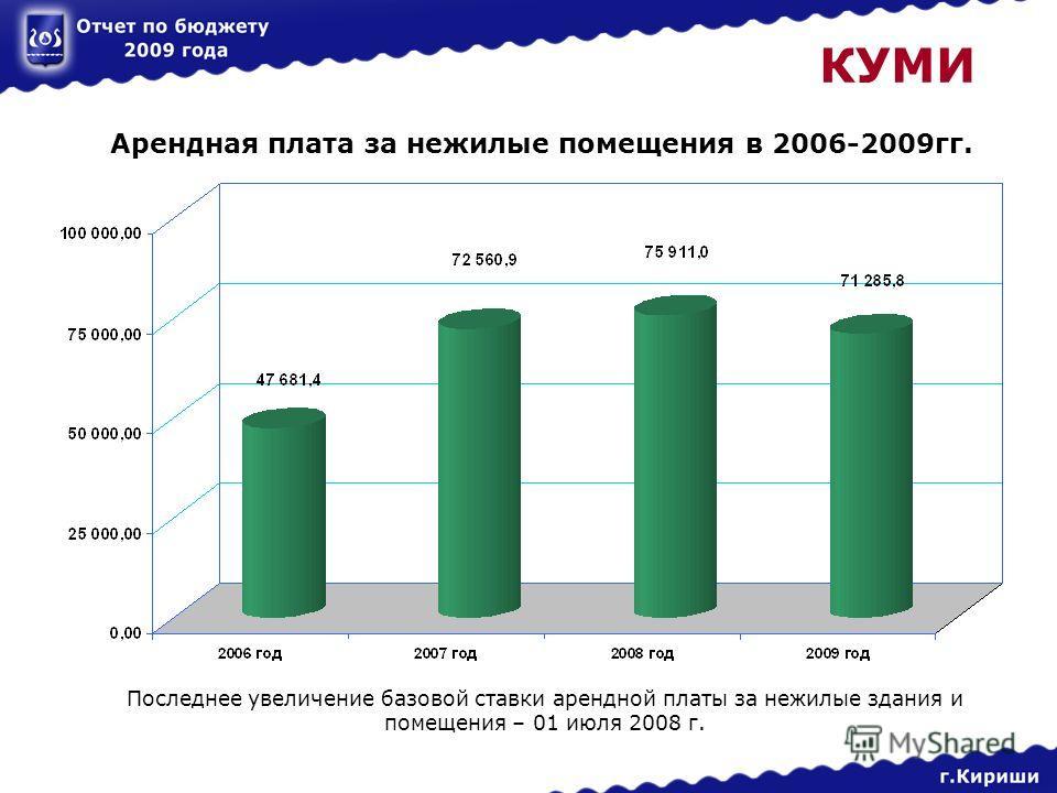 КУМИ Арендная плата за нежилые помещения в 2006-2009гг. Последнее увеличение базовой ставки арендной платы за нежилые здания и помещения – 01 июля 2008 г.