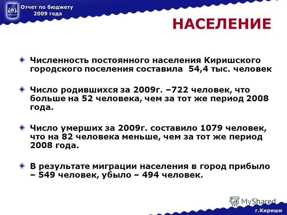 НАСЕЛЕНИЕ Численность постоянного населения Киришского городского поселения составила 54,4 тыс. человек Число родившихся за 2009г. –722 человек, что больше на 52 человека, чем за тот же период 2008 года. Число умерших за 2009г. составило 1079 человек