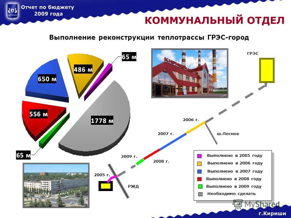 КОММУНАЛЬНЫЙ ОТДЕЛ Выполнение реконструкции теплотрассы ГРЭС-город 2005 г. 2008 г. 2007 г. 2006 г. ГРЭС ш.Лесное РЖД 2009 г. Выполнено в 2006 году Выполнено в 2007 году Выполнено в 2008 году Выполнено в 2005 году Выполнено в 2009 году Необходимо сдел