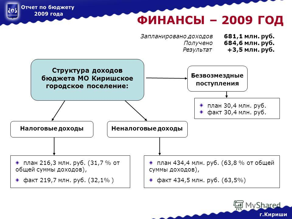 ФИНАНСЫ – 2009 ГОД Запланировано доходов 681,1 млн. руб. Получено 684,6 млн. руб. Результат +3,5 млн. руб. Налоговые доходы Неналоговые доходы план 216,3 млн. руб. (31,7 % от общей суммы доходов), факт 219,7 млн. руб. (32,1% ) план 434,4 млн. руб. (6