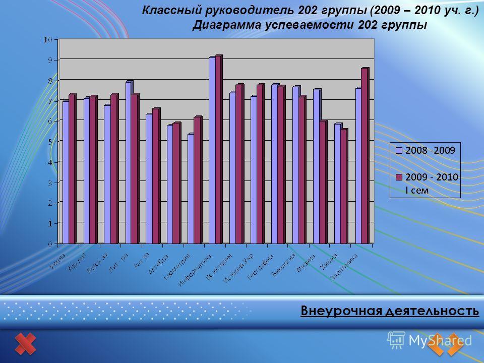 Внеурочная деятельность Классный руководитель 202 группы (2009 – 2010 уч. г.) Диаграмма успеваемости 202 группы