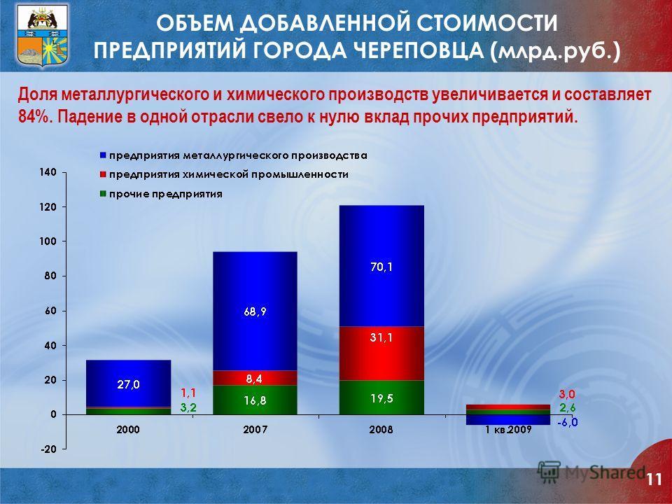 ОБЪЕМ ДОБАВЛЕННОЙ СТОИМОСТИ ПРЕДПРИЯТИЙ ГОРОДА ЧЕРЕПОВЦА (млрд.руб.) Доля металлургического и химического производств увеличивается и составляет 84%. Падение в одной отрасли свело к нулю вклад прочих предприятий. 11