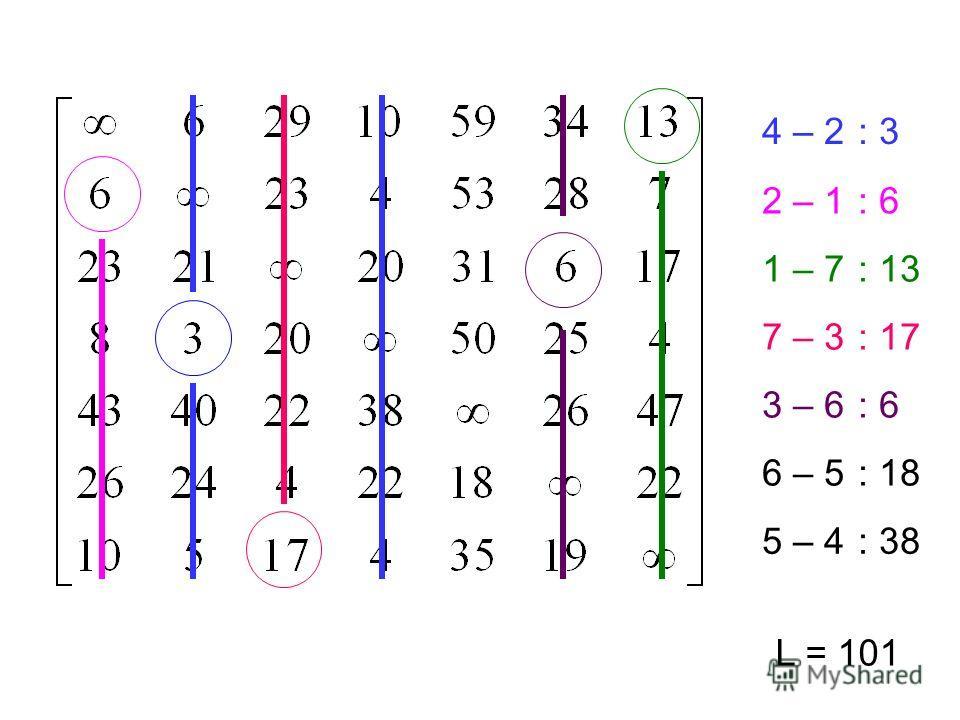 4 – 2: 3 2 – 1: 6 1 – 7: 13 7 – 3: 17 3 – 6: 6 6 – 5: 18 5 – 4: 38 L = 101