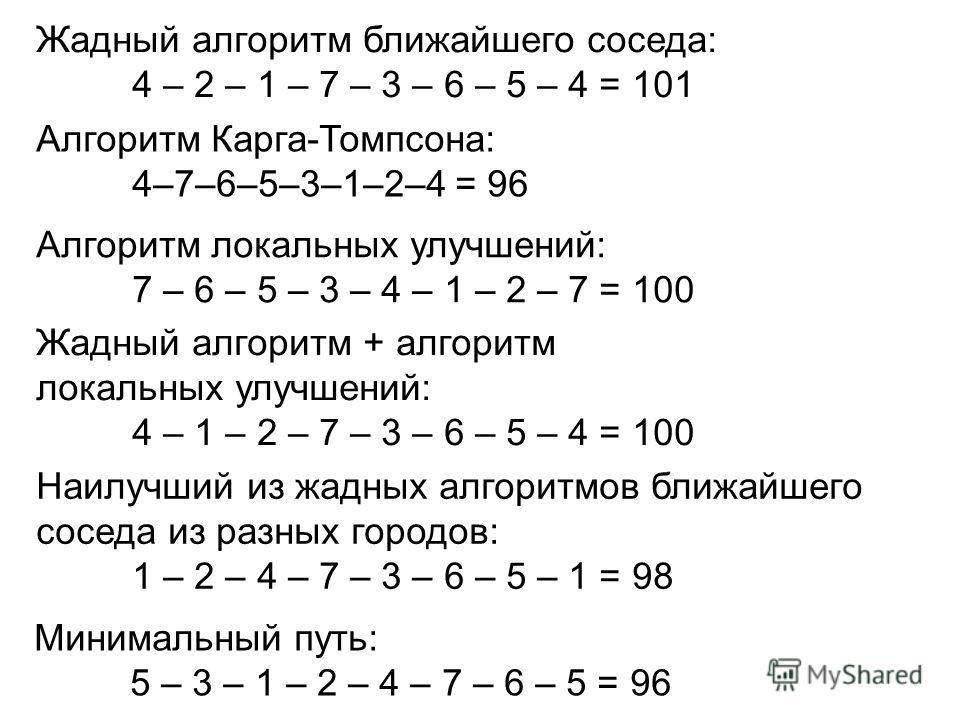 Жадный алгоритм ближайшего соседа: 4 – 2 – 1 – 7 – 3 – 6 – 5 – 4 = 101 Минимальный путь: 5 – 3 – 1 – 2 – 4 – 7 – 6 – 5 = 96 Алгоритм Карга-Томпсона: 4–7–6–5–3–1–2–4 = 96 Алгоритм локальных улучшений: 7 – 6 – 5 – 3 – 4 – 1 – 2 – 7 = 100 Жадный алгорит
