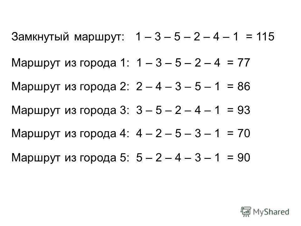 Маршрут из города 4: 4 – 2 – 5 – 3 – 1 = 70 Маршрут из города 3: 3 – 5 – 2 – 4 – 1 = 93 Маршрут из города 2: 2 – 4 – 3 – 5 – 1 = 86 Маршрут из города 1: 1 – 3 – 5 – 2 – 4 = 77 Замкнутый маршрут: 1 – 3 – 5 – 2 – 4 – 1 = 115