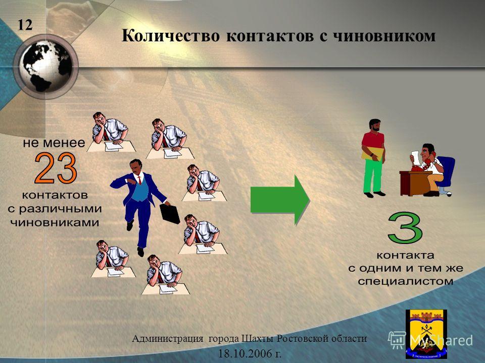 Количество контактов с чиновником Администрация города Шахты Ростовской области 18.10.2006 г. 12