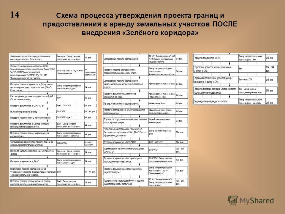 Схема процесса утверждения проекта границ и предоставления в аренду земельных участков ПОСЛЕ внедрения «Зелёного коридора» 14
