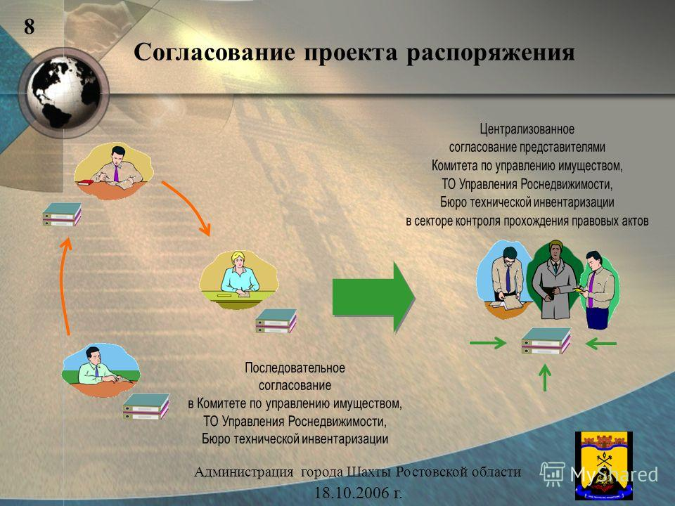 Согласование проекта распоряжения Администрация города Шахты Ростовской области 18.10.2006 г. 8