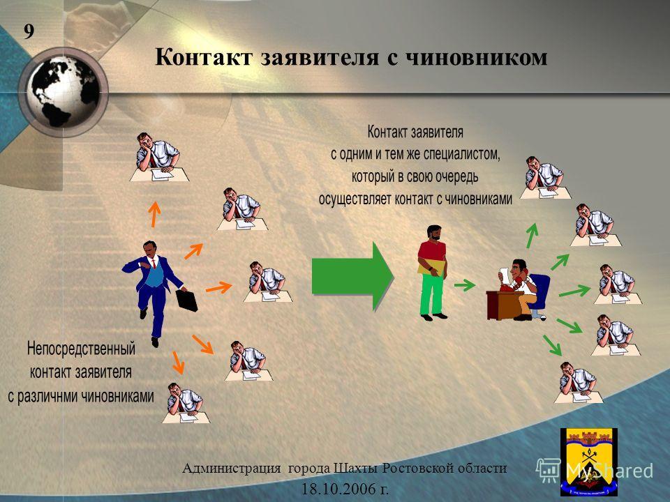 Контакт заявителя с чиновником Администрация города Шахты Ростовской области 18.10.2006 г. 9