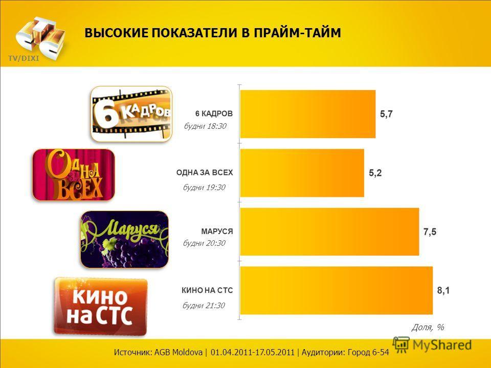Доля, % будни 18:30 будни 19:30 будни 20:30 будни 21:30 ВЫСОКИЕ ПОКАЗАТЕЛИ В ПРАЙМ-ТАЙМ Источник: AGB Moldova | 01.04.2011-17.05.2011 | Аудитории: Город 6-54 TV/DIXI