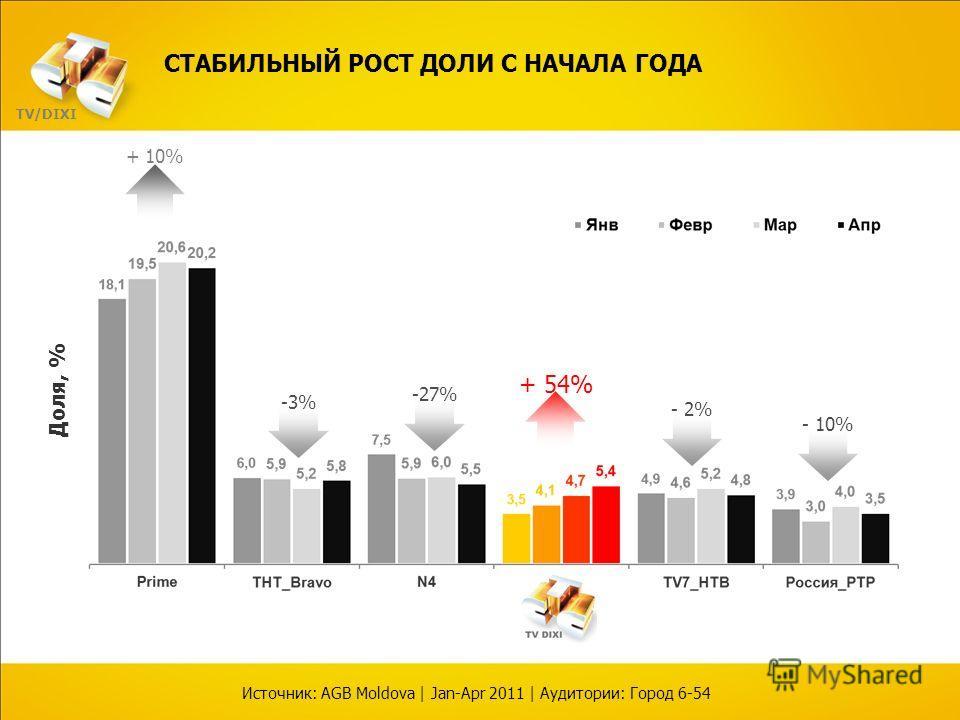 Доля, % + 54% - 2% - 10% -3% СТАБИЛЬНЫЙ РОСТ ДОЛИ С НАЧАЛА ГОДА Источник: AGB Moldova | Jan-Apr 2011 | Аудитории: Город 6-54 -27% + 10% TV/DIXI
