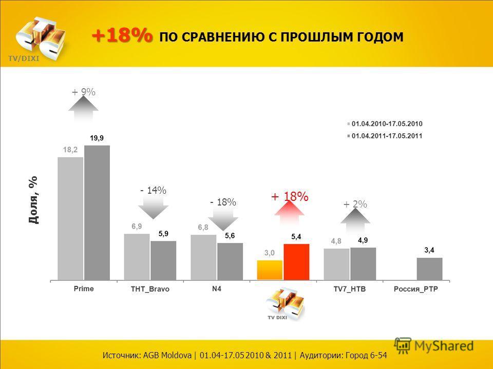 Доля, % + 18% - 14% - 18% +18% +18% ПО СРАВНЕНИЮ С ПРОШЛЫМ ГОДОМ Источник: AGB Moldova | 01.04-17.05 2010 & 2011 | Аудитории: Город 6-54 + 9% + 2% TV/DIXI