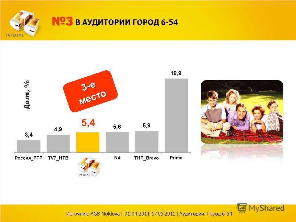 Доля, % Источник: AGB Moldova | 01.04.2011-17.05.2011 | Аудитории: Город 6-54 TV/DIXI 3-е место 33 В АУДИТОРИИ ГОРОД 6-54