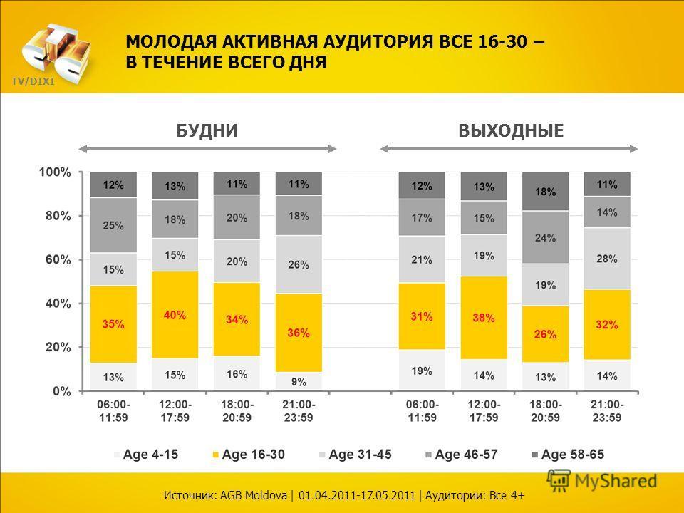 БУДНИВЫХОДНЫЕ МОЛОДАЯ АКТИВНАЯ АУДИТОРИЯ ВСЕ 16-30 – В ТЕЧЕНИЕ ВСЕГО ДНЯ Источник: AGB Moldova | 01.04.2011-17.05.2011 | Аудитории: Все 4+ TV/DIXI