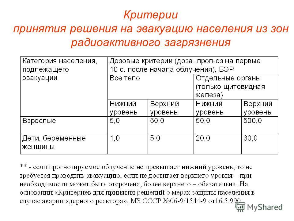 Критерии принятия решения на эвакуацию населения из зон радиоактивного загрязнения