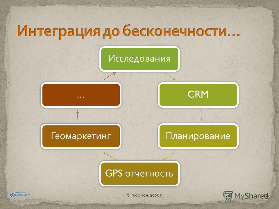 Исследования CRM Планирование GPS отчетность Геомаркетинг … © Морион, 2008 г. 19