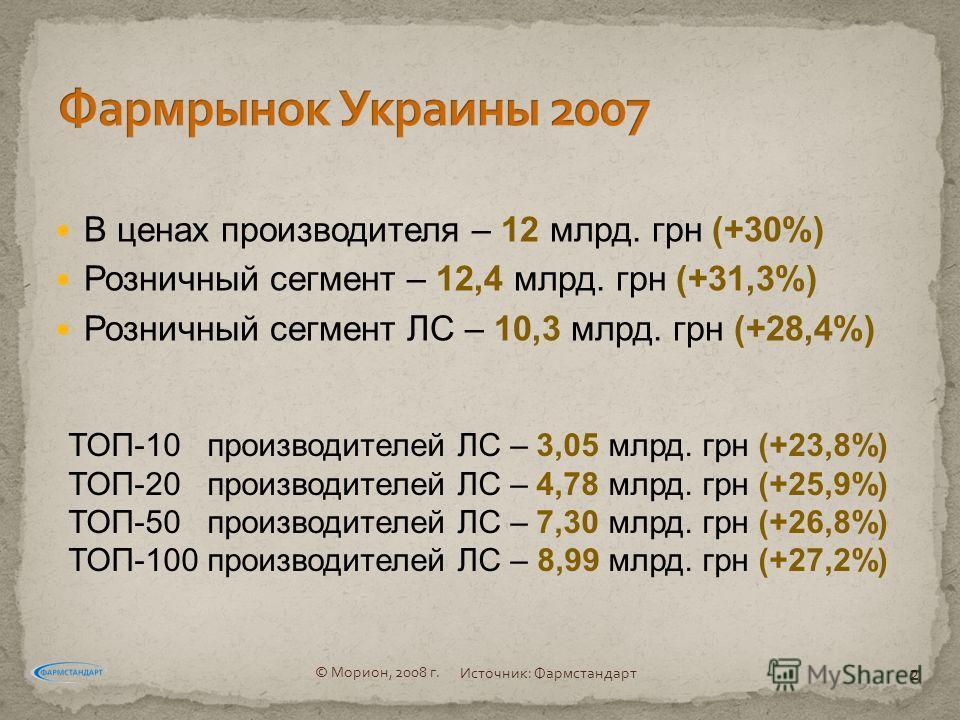 В ценах производителя – 12 млрд. грн (+30%) Розничный сегмент – 12,4 млрд. грн (+31,3%) Розничный сегмент ЛС – 10,3 млрд. грн (+28,4%) ТОП-10 производителей ЛС – 3,05 млрд. грн (+23,8%) ТОП-20 производителей ЛС – 4,78 млрд. грн (+25,9%) ТОП-50 произв