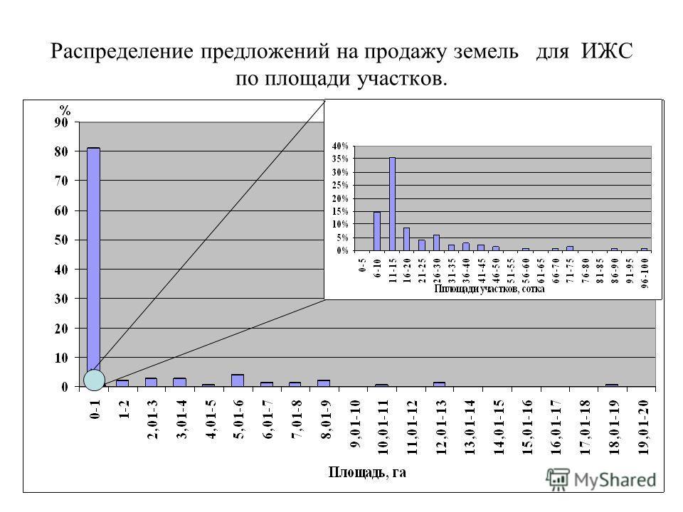 Распределение предложений на продажу земель для ИЖС по площади участков.